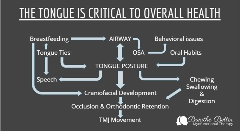 The Tongue is Critical to Overall Health